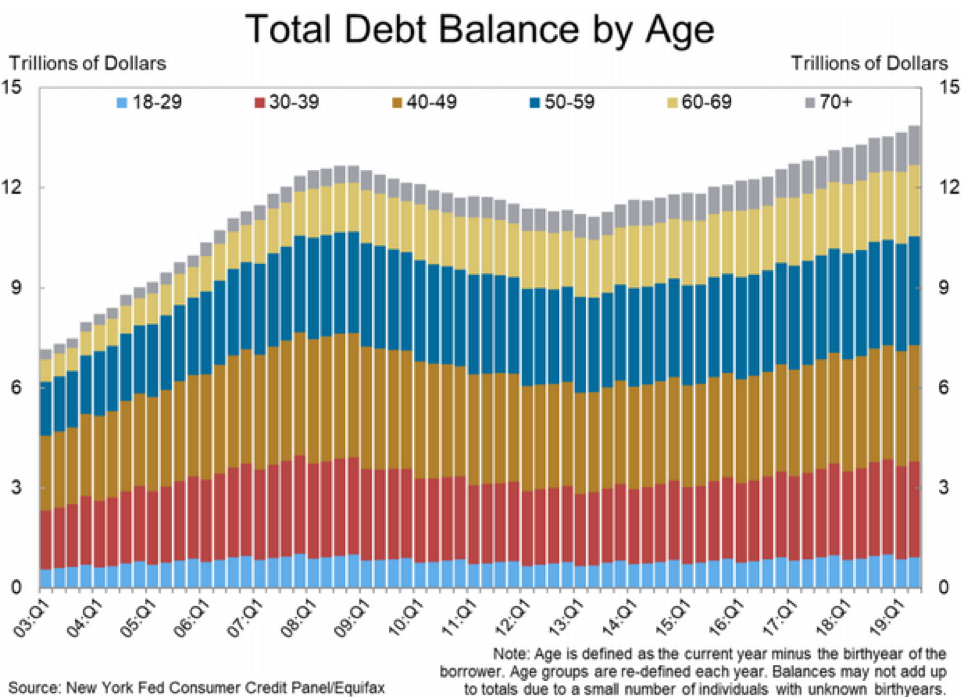 Total Debt Balance by Age